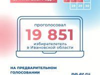 В Ивановской области за 3 дня в предварительном голосовании «Единой России» приняли участие более 19 тысяч человек